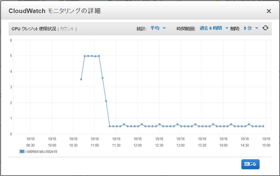 SlowRun_CPUクレジット使用状況.png