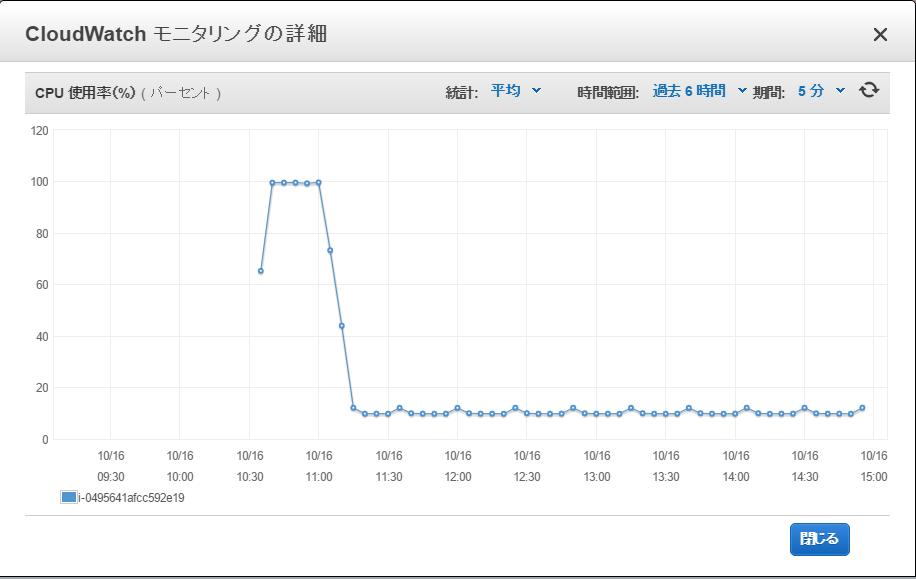 SlowRun_CPU使用率.png