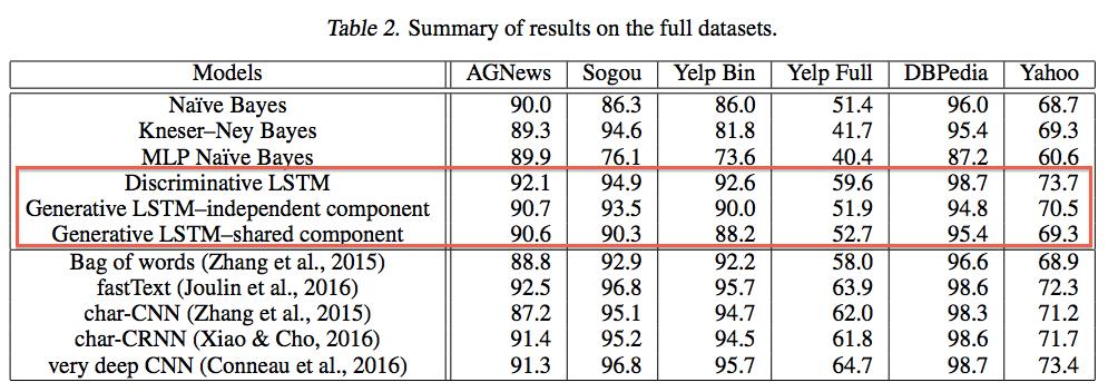 表2_実験結果.png