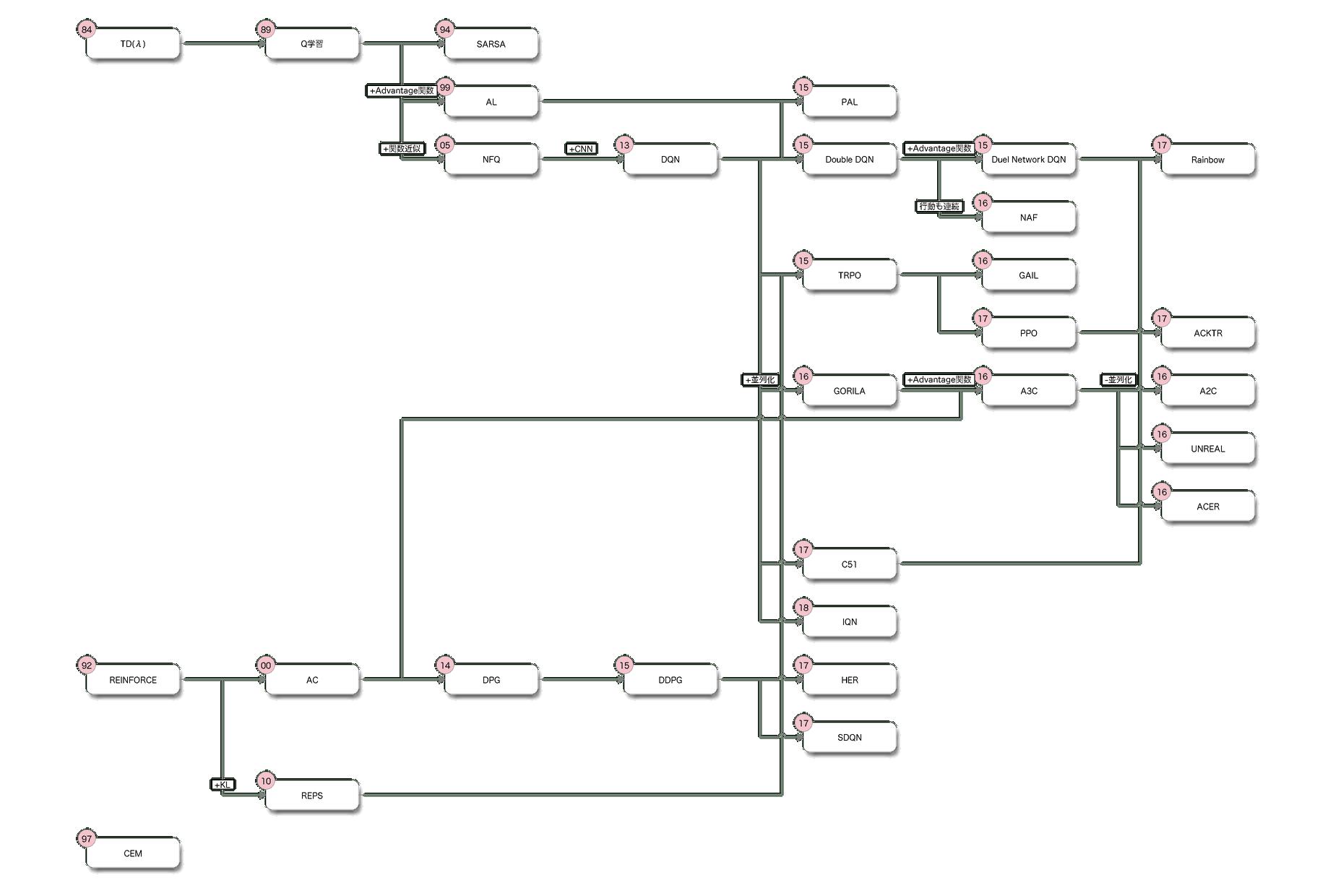 強化学習の系図 - Qiita