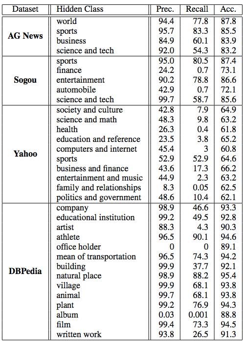 表4_実験結果.png