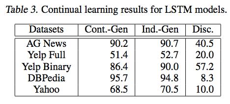 表3_実験結果.png
