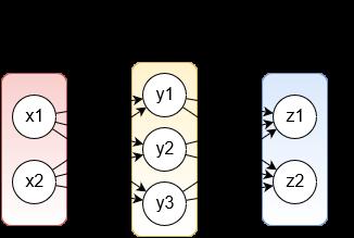 学習を行う半加算器ニューラルネットワークの構造