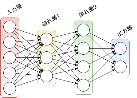 順伝播型ニューラルネットワークの図