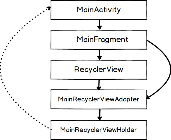 Structure-actual-for-view-holder.png