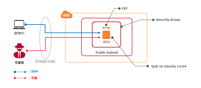 aws-system.PNG