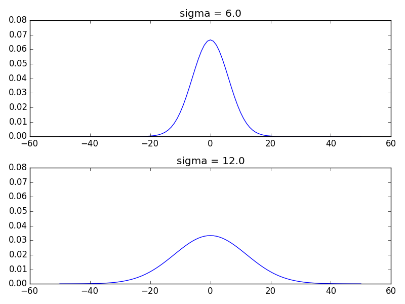 Gaussian kernel examples