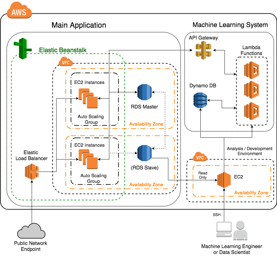 Data friend architecture (3).png