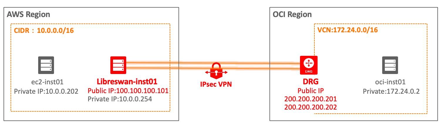 Oracle Cloud:Oracle Cloud と AWS を IPSec VPN(Libreswan)でつないで