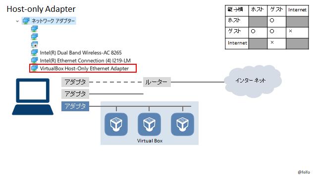 設定 virtualbox ネットワーク