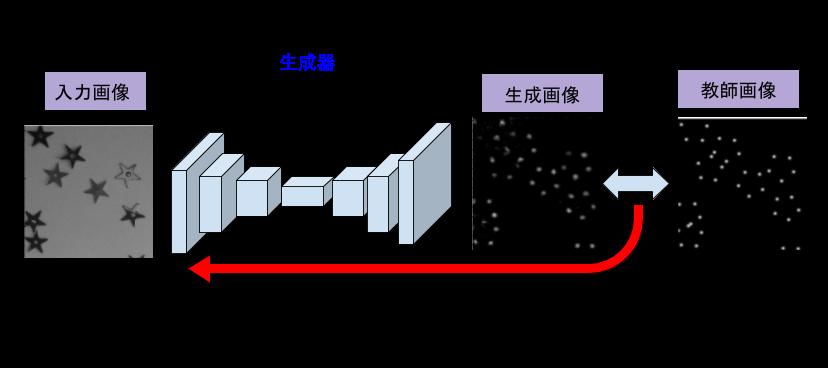 20161207_直接誤差学習.png