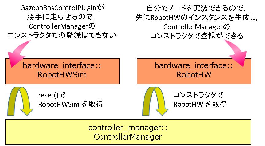 robothw_robothwsim_controllermanger_init.png