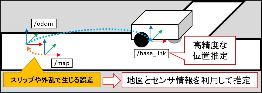 13_odom補正イメージ.png
