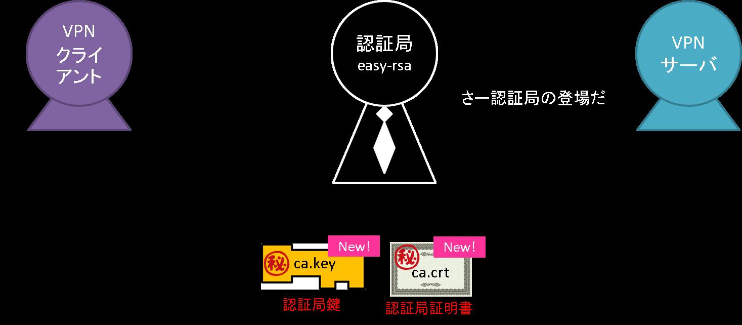 02_easy_rsa_apear.png