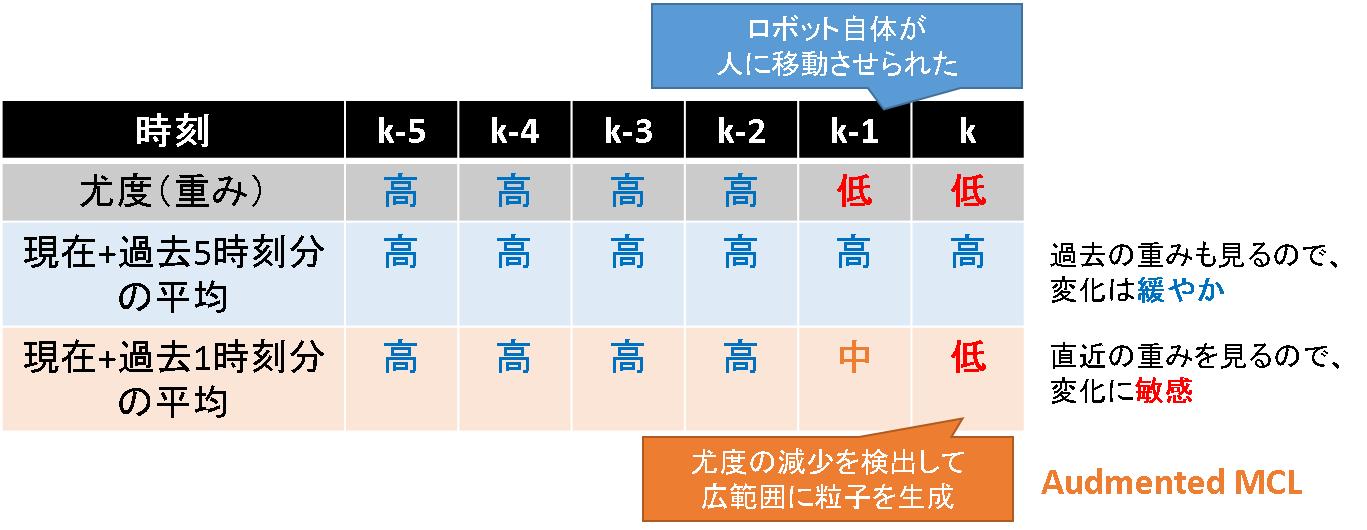 56_安定状態と誘拐状態の見極め_表による説明.png