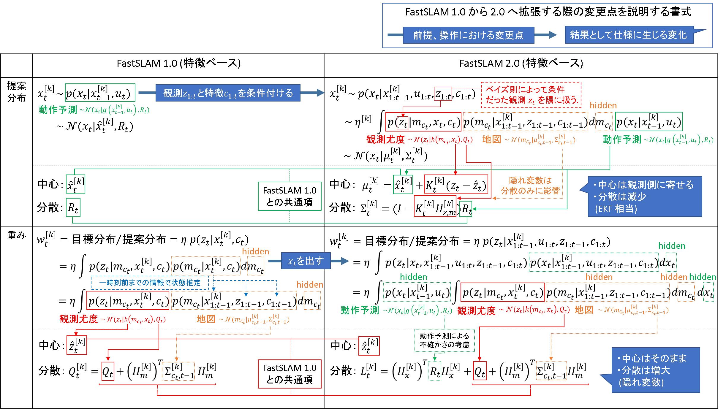 83_FastSLAM2.0_特徴ベース_数式.png