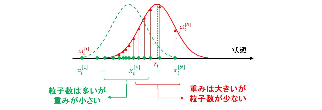 09_事前分布と観測分布の競合関係.png