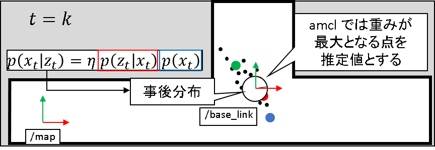 47_amclにおける推定値の算出方法.png