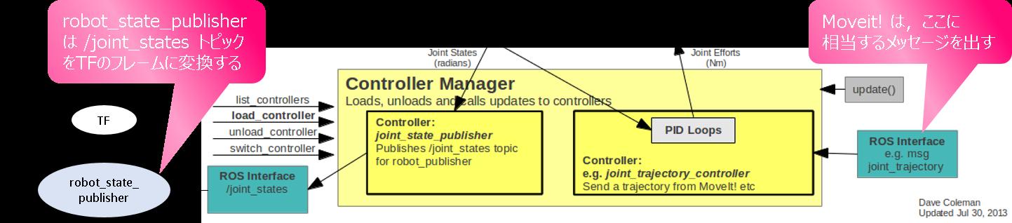 Controller_ROSMessage_Moveit_RobotStatePublisher.png