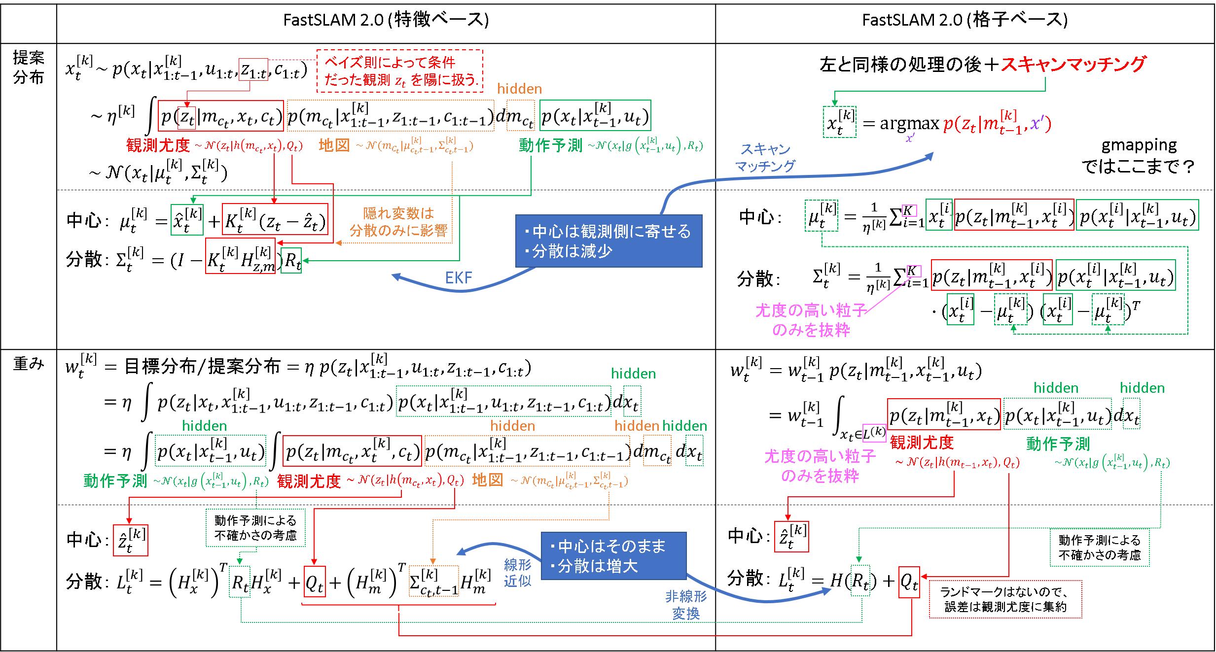 84_FastSLAM2.0_格子ベース_数式.png