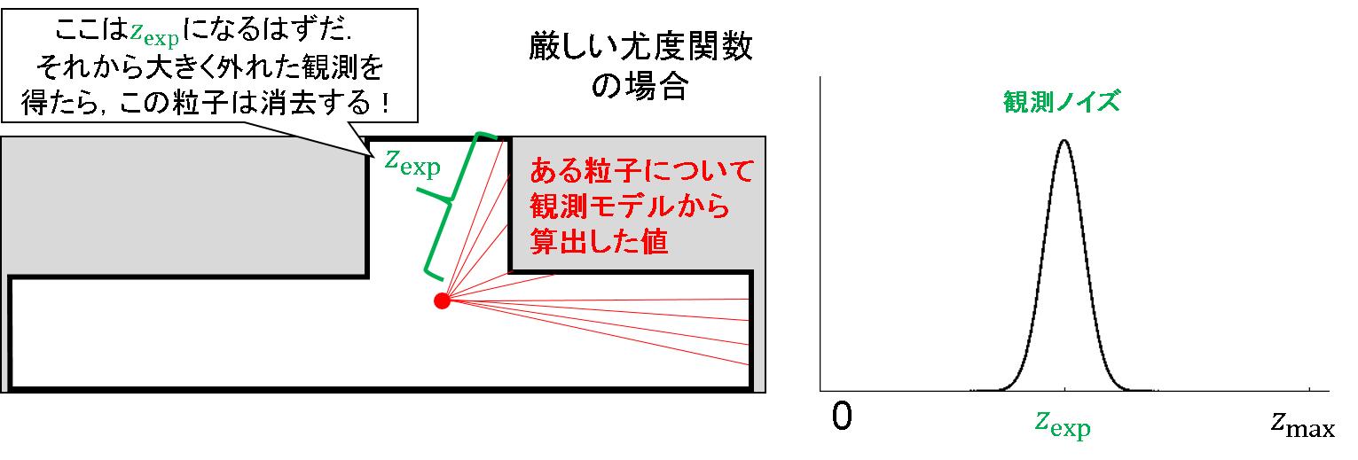 48_定常的な観測ノイズ.png