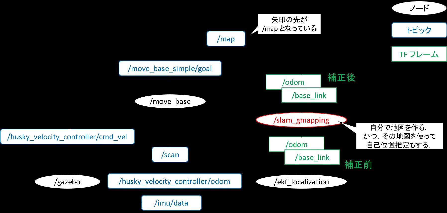 12_簡易rqt_graph.png