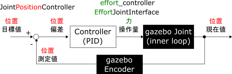 07_effort_controller_VelocityJointInterface.png