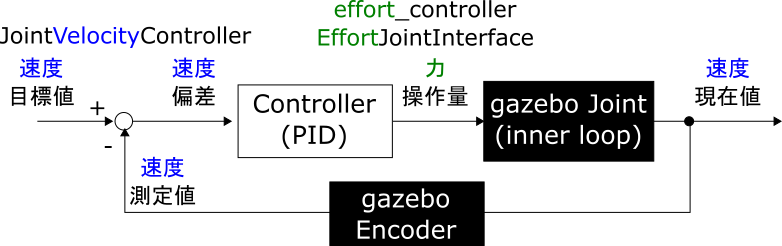06_effort_controller_PositionJointInterface.png