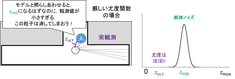 49_定常的な観測ノイズの問題.png