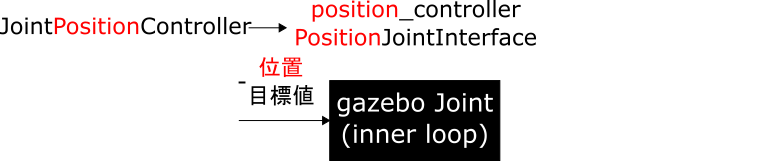 01_position_controller_PositionJointInterface.png