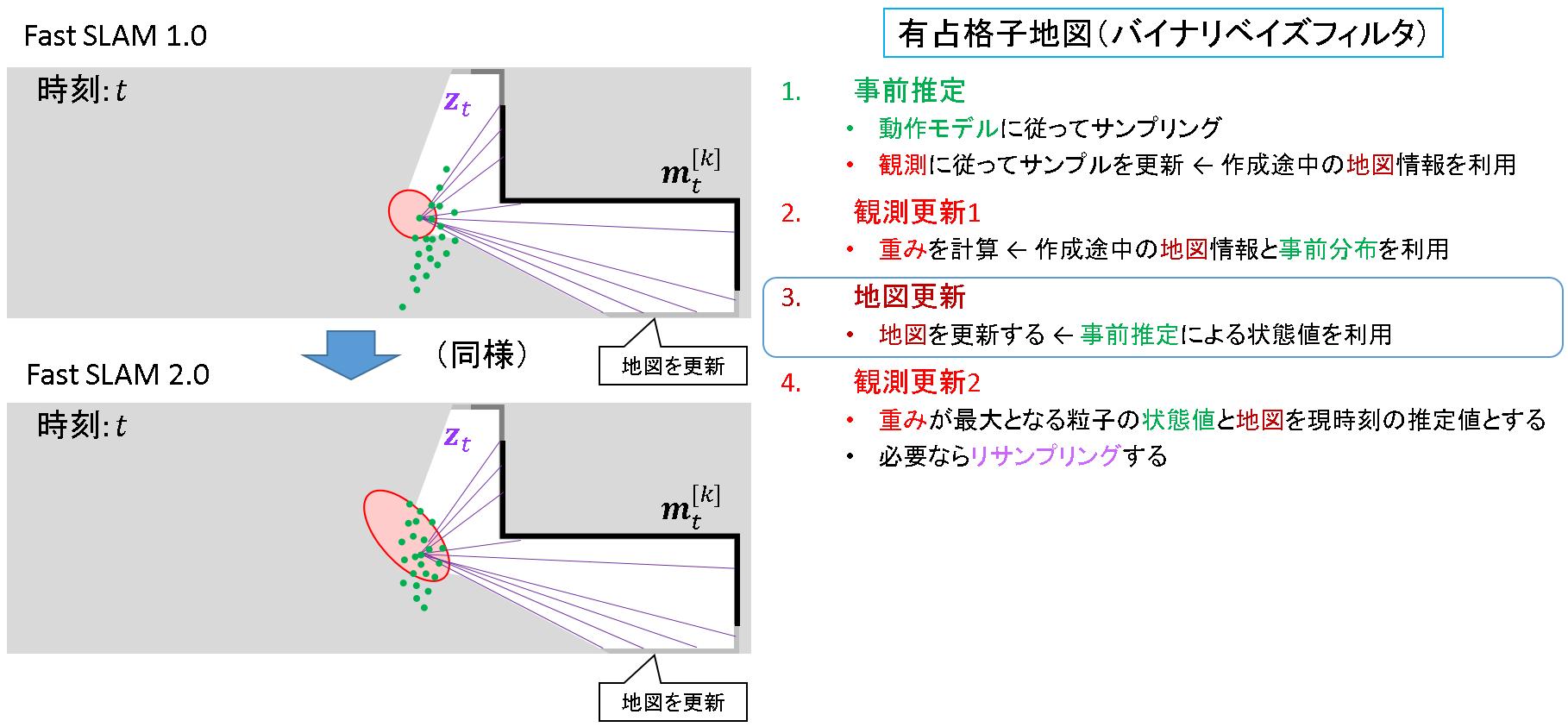 79_FastSLAM2.0_地図更新.png