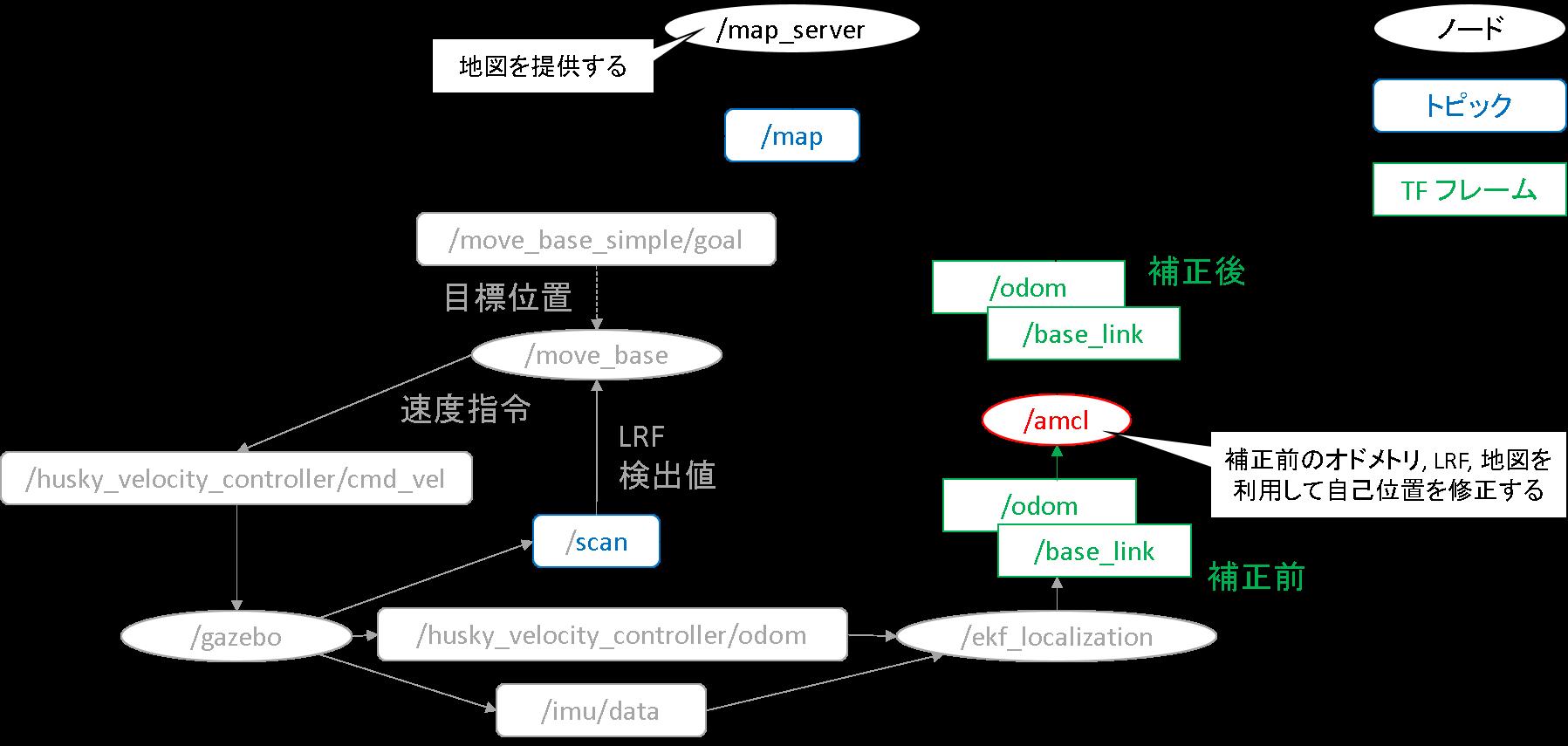 12_簡易rqt_graph_new.png