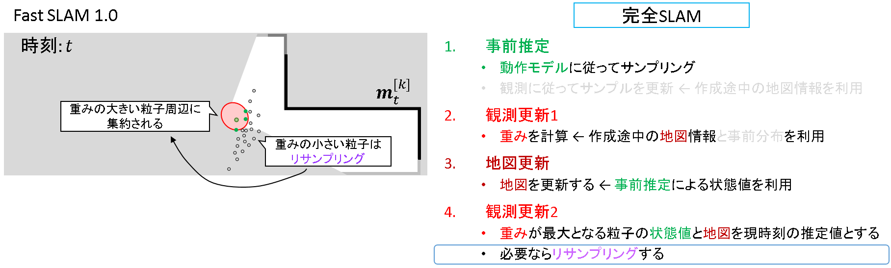 76_FastSLAM1.0_観測更新2_2.png