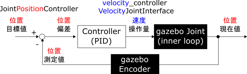 03_velocity_controller_PositionJointInterface.png