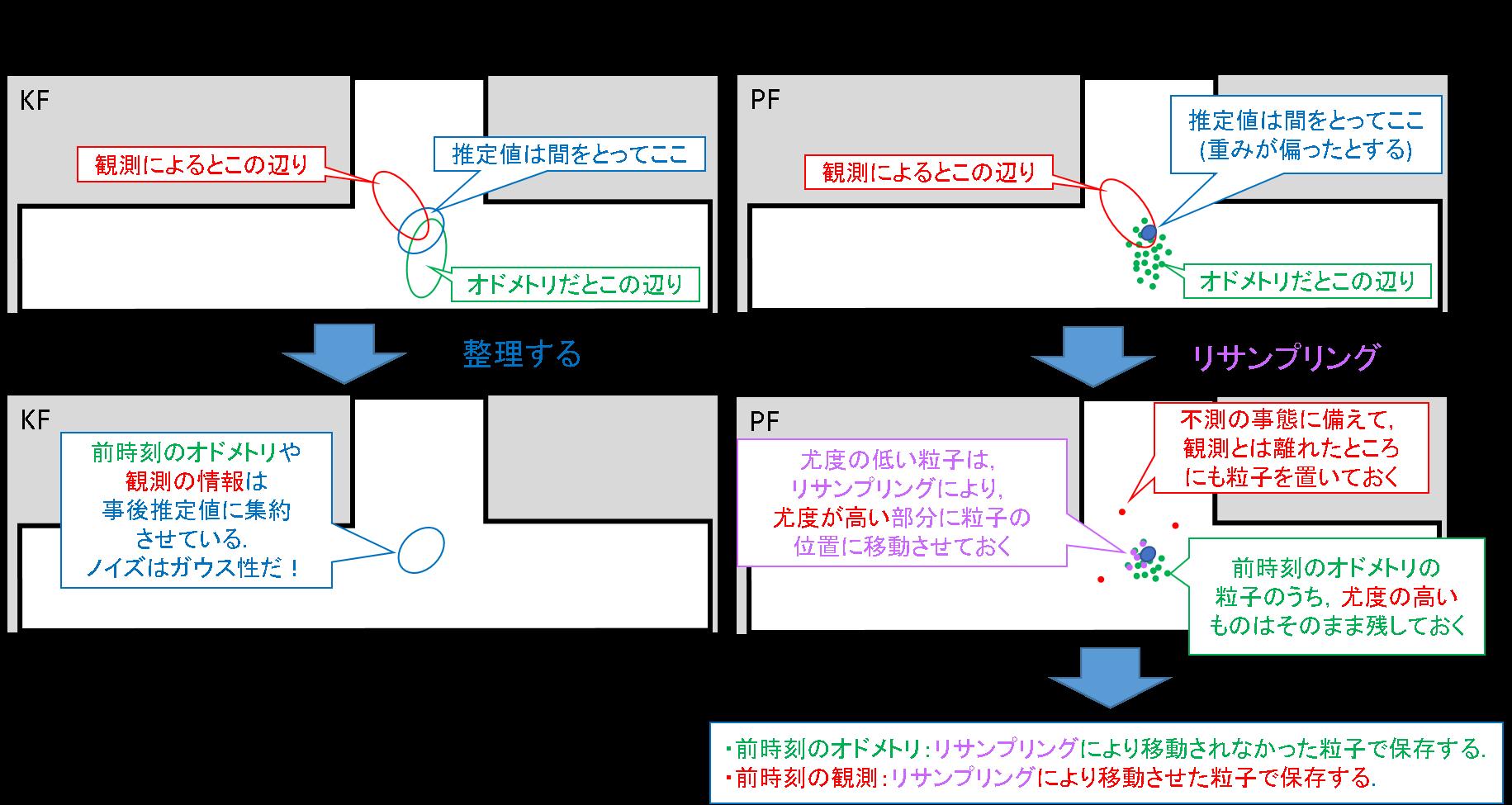 32_KFとPFの特性比較.png