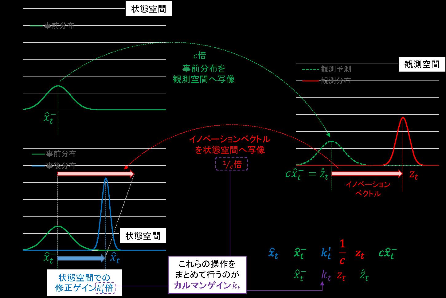 06_フィルタリング_観測空間付き.png