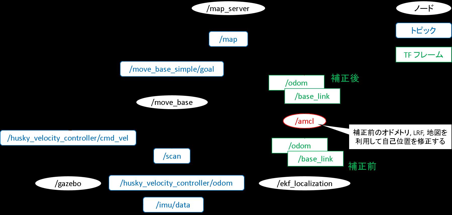 11_簡易rqt_graph.png
