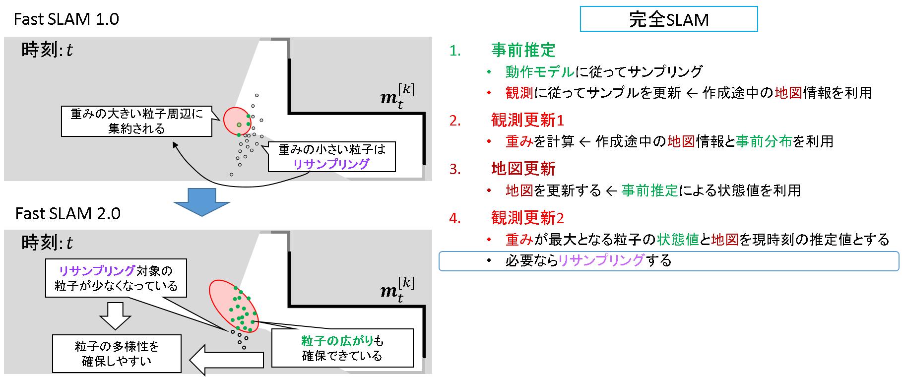 81_FastSLAM2.0_観測更新2_2.png
