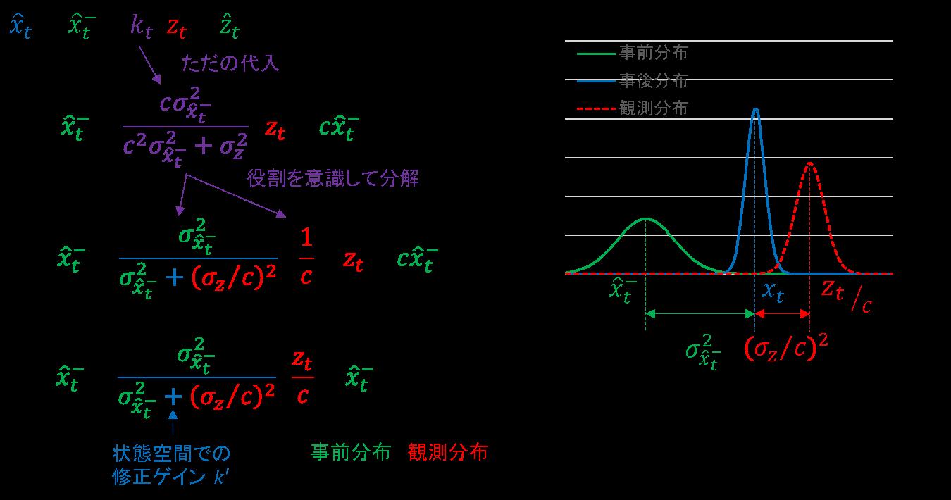08_フィルタリング_観測空間付き_分散の比.png