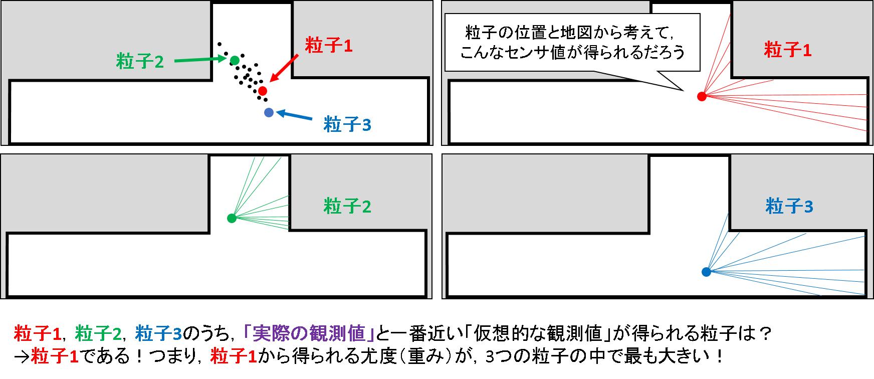45_3粒子の観測予測.png