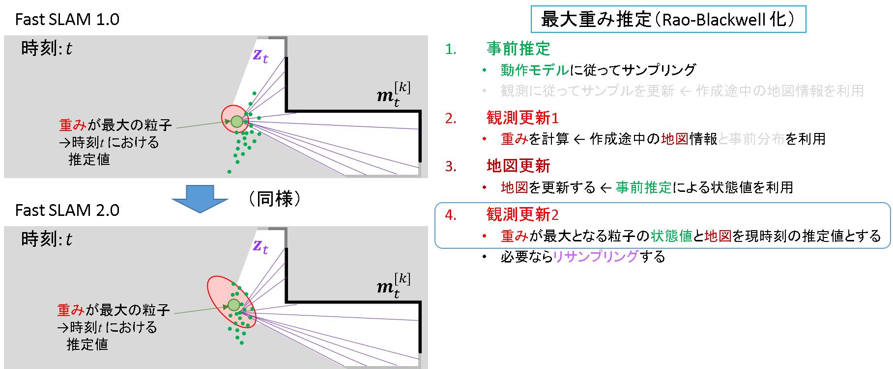80_FastSLAM2.0_観測更新2_1.png