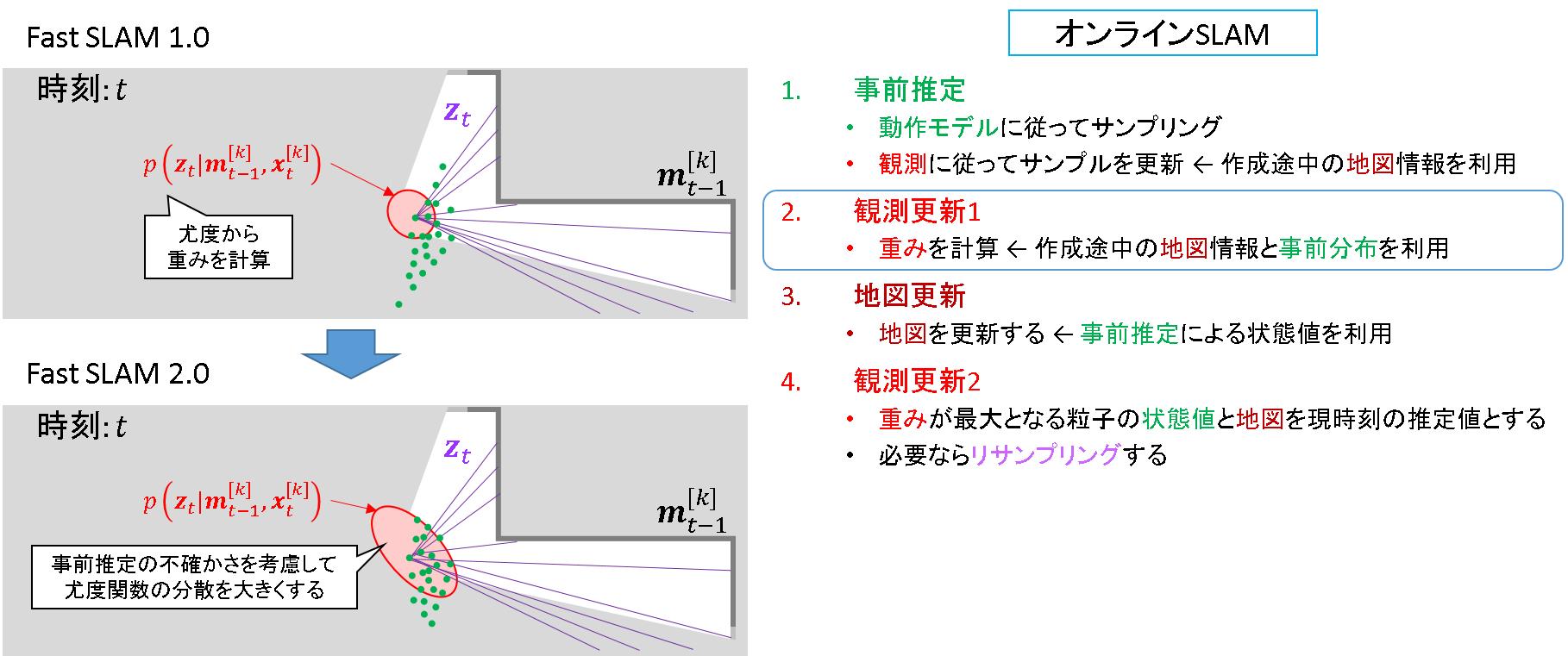 78_FastSLAM2.0_観測更新1.png