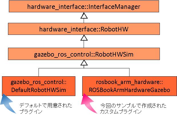 ROSBookArmHardwareGazebo2.png