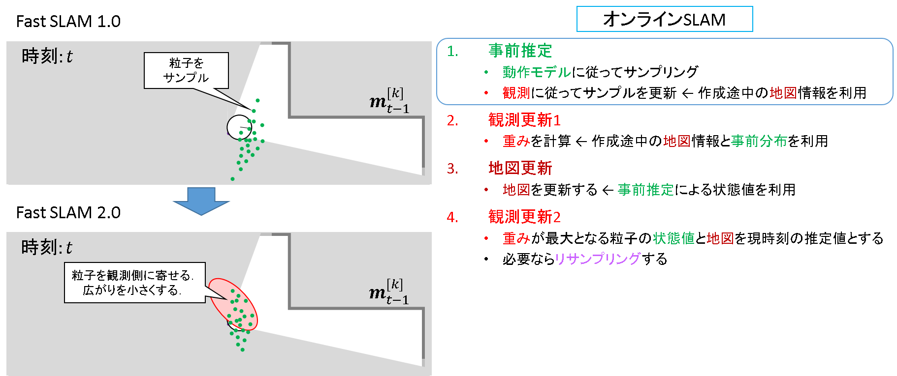 77_FastSLAM2.0_事前推定.png