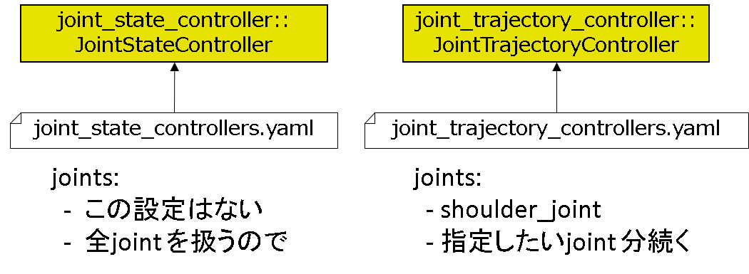 JointController_yaml.png