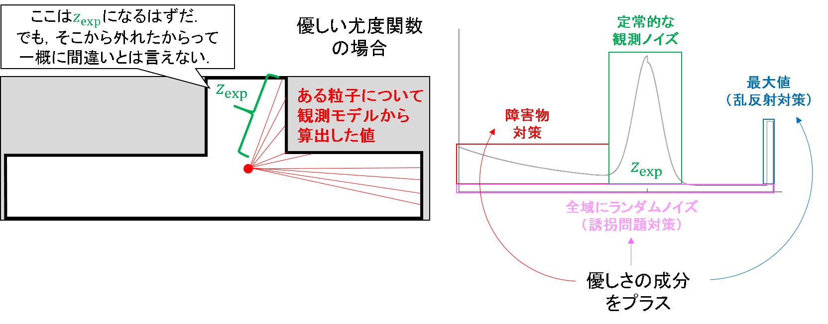 50_混合的な観測ノイズモデル.png
