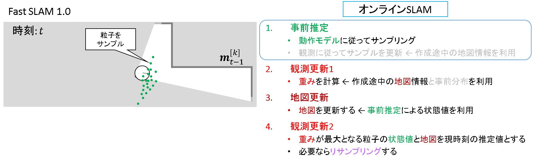 72_FastSLAM1.0_事前推定.png