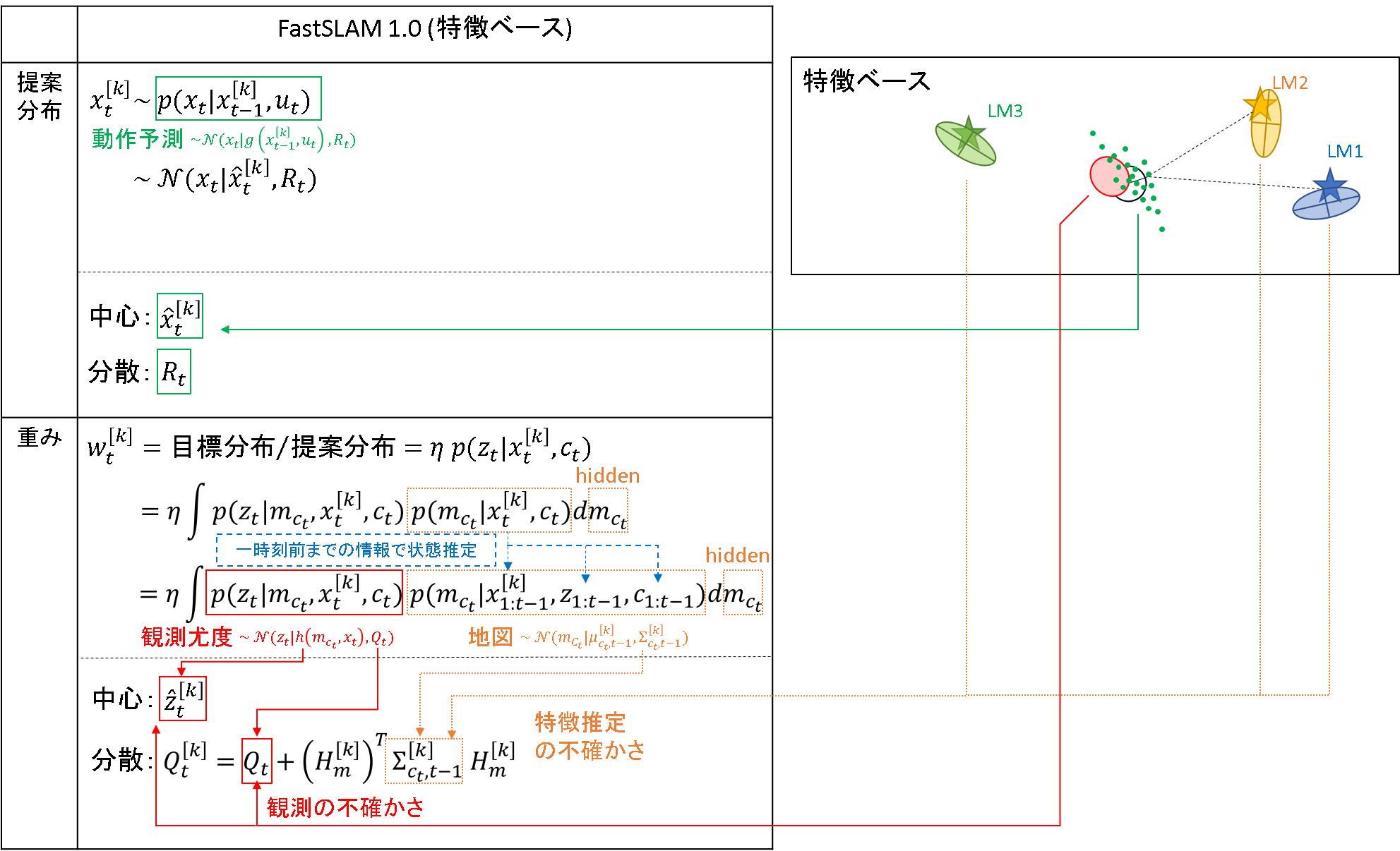 82_FastSLAM1.0_数式.png