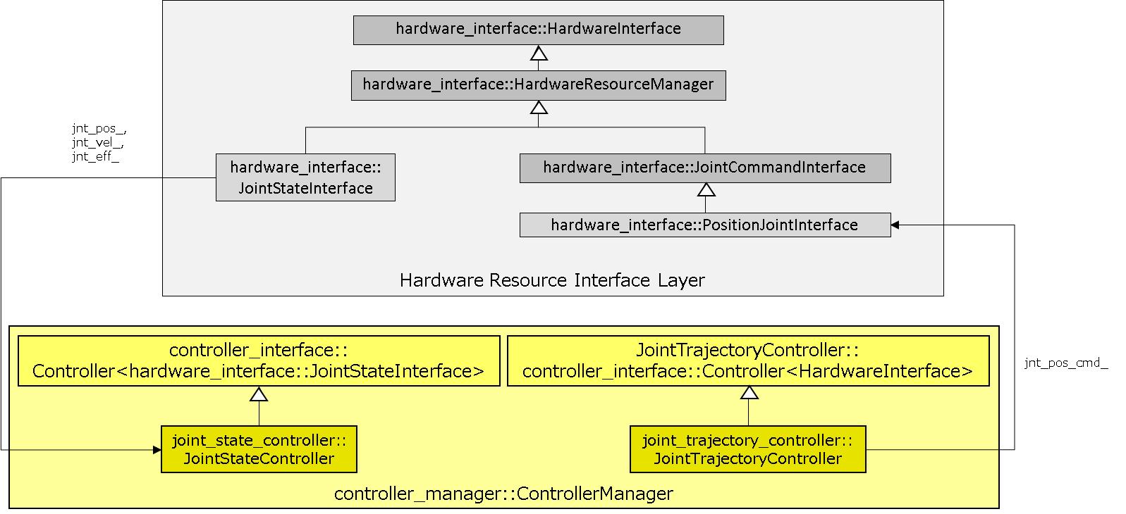 HardwareInterface_ControllerManager.png