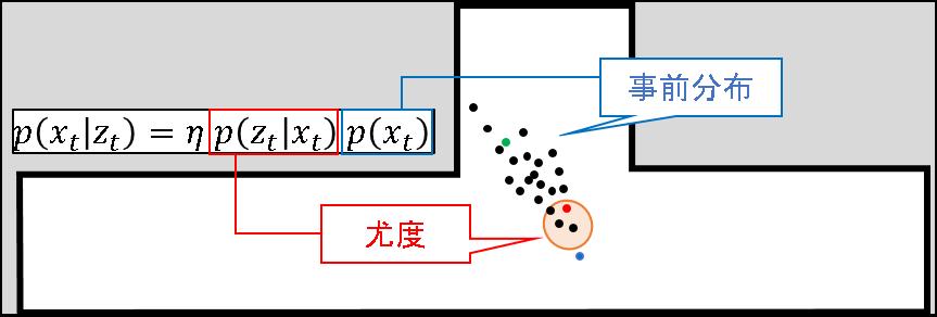 46_事前分布と尤度のイメージ.png